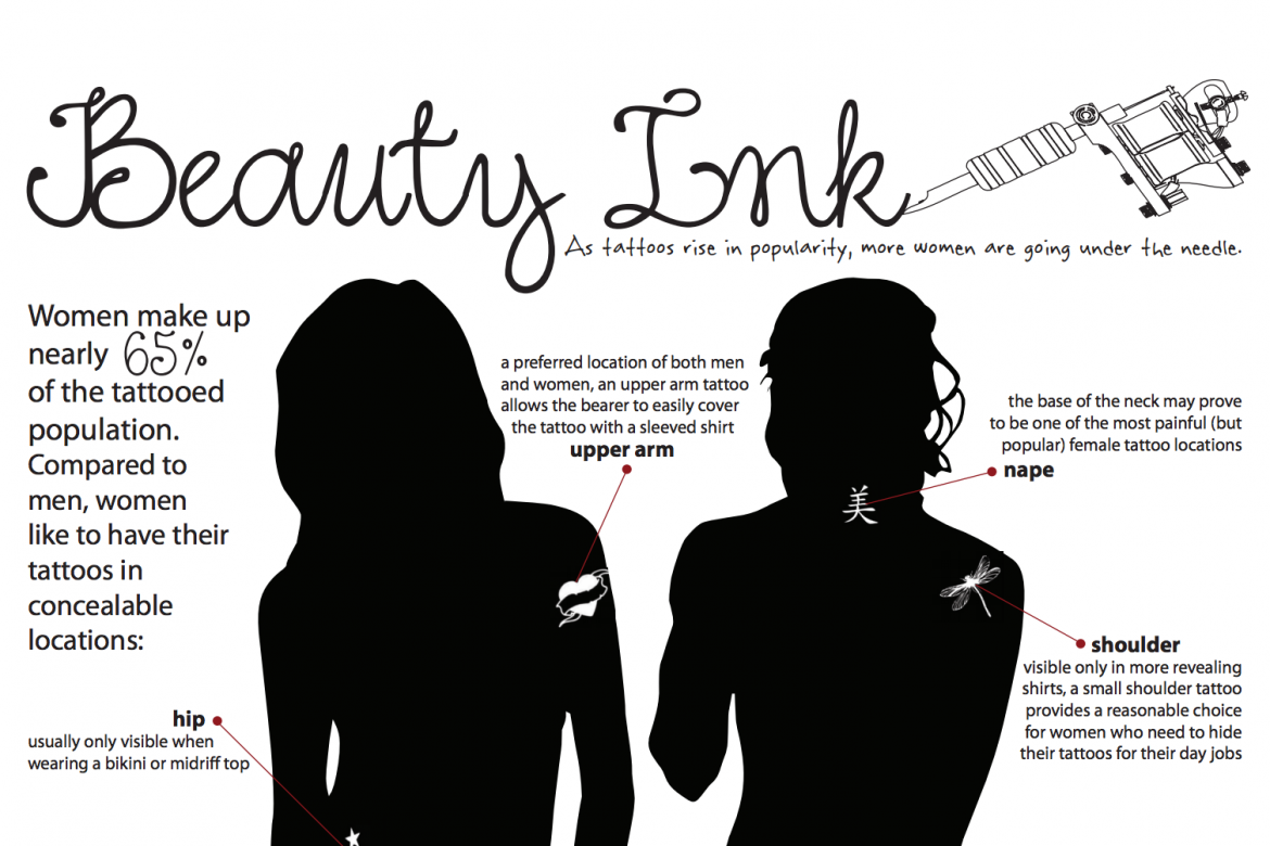 Beauty Ink infographic